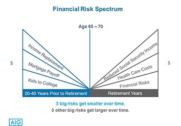 Life Insurance and The Financial Risk Spectrum
